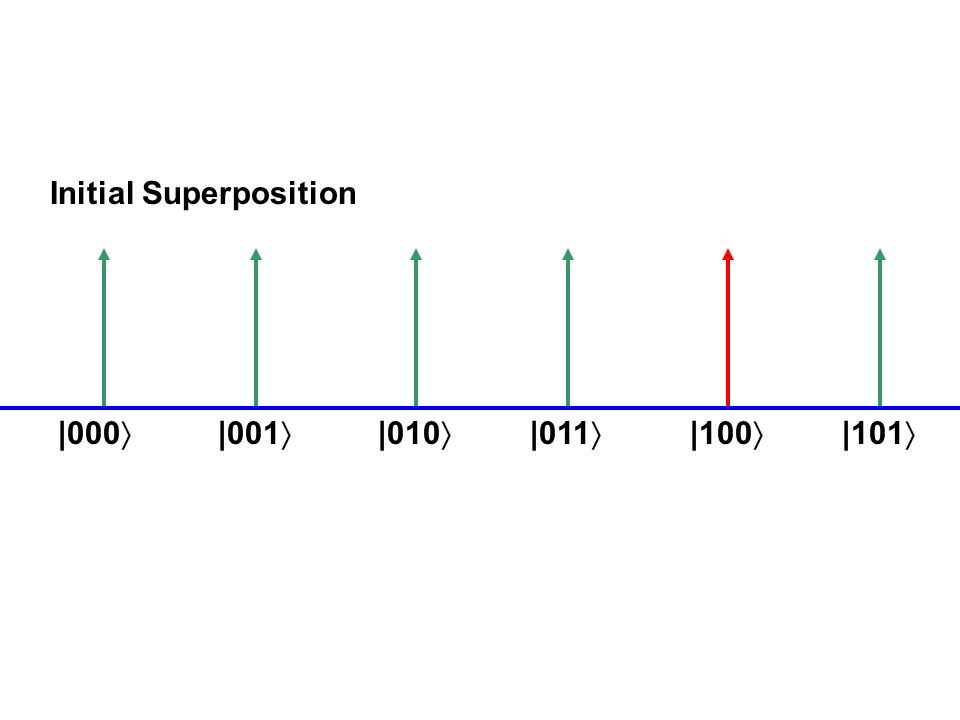 |000 Initial Superposition Grover Illustration |001 |101 |100 |011 |010