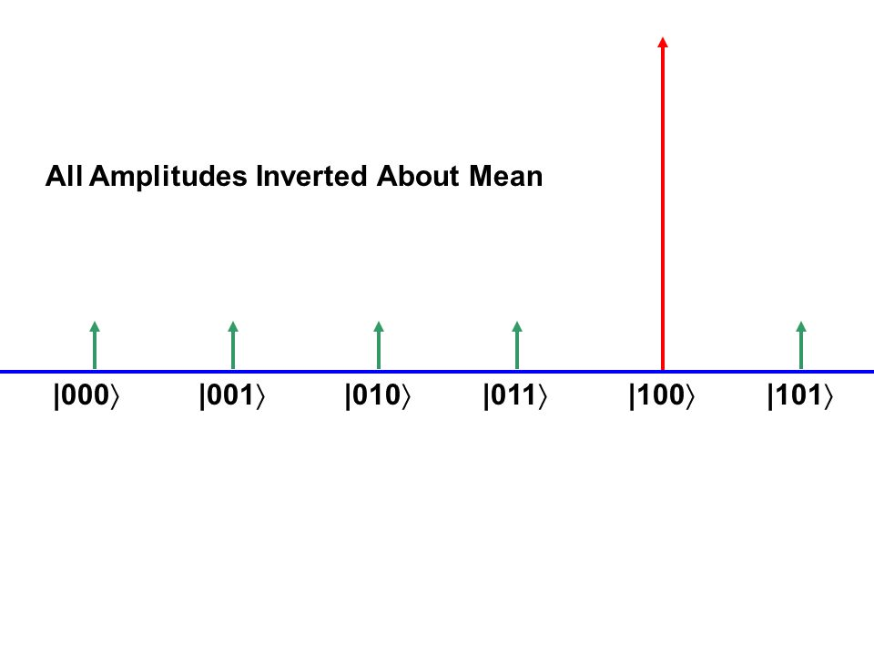 Generalization of Grover search If a quantum algorithm has success probability, then by invoking it 2m+1 times (m=O(1/ )), we can make the success probability Amplitude Amplification Brassard, Høyer, Mosca, Tapp 2002