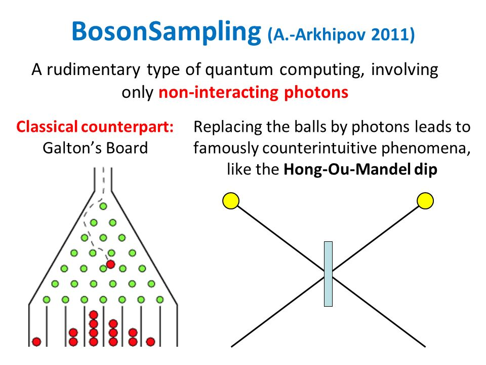 BosonSampling (A.-Arkhipov 2011) A rudimentary type of quantum computing, involving only non-interacting photons Classical counterpart: Galtons Board