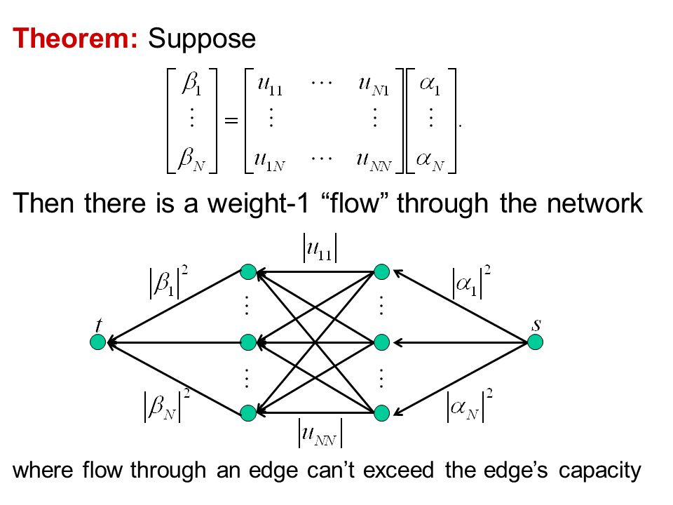 Theorem: Suppose Then there is a weight-1 flow through the network where flow through an edge cant exceed the edges capacity