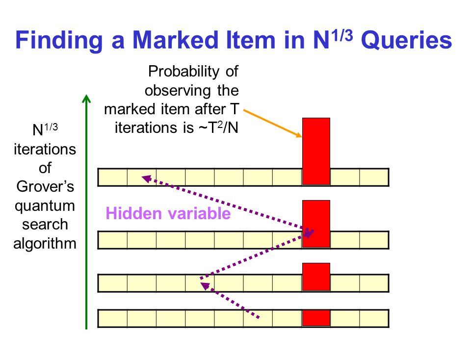 Finding a Marked Item in N 1/3 Queries N 1/3 iterations of Grovers quantum search algorithm Probability of observing the marked item after T iterations is ~T 2 /N Hidden variable