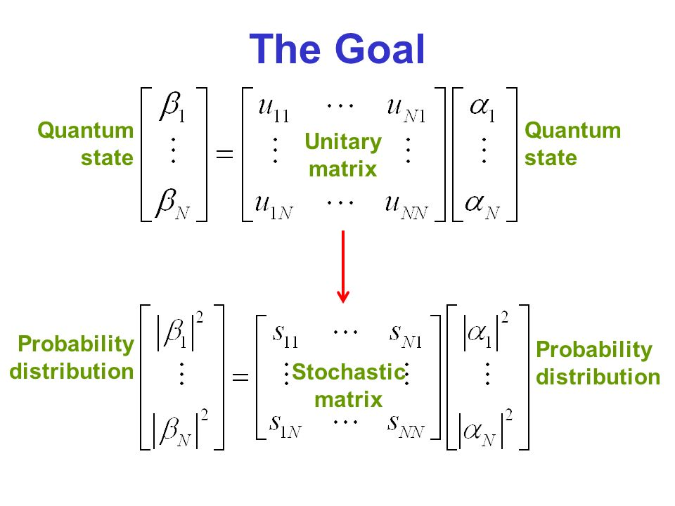The Goal Quantum state Probability distribution Unitary matrix Stochastic matrix
