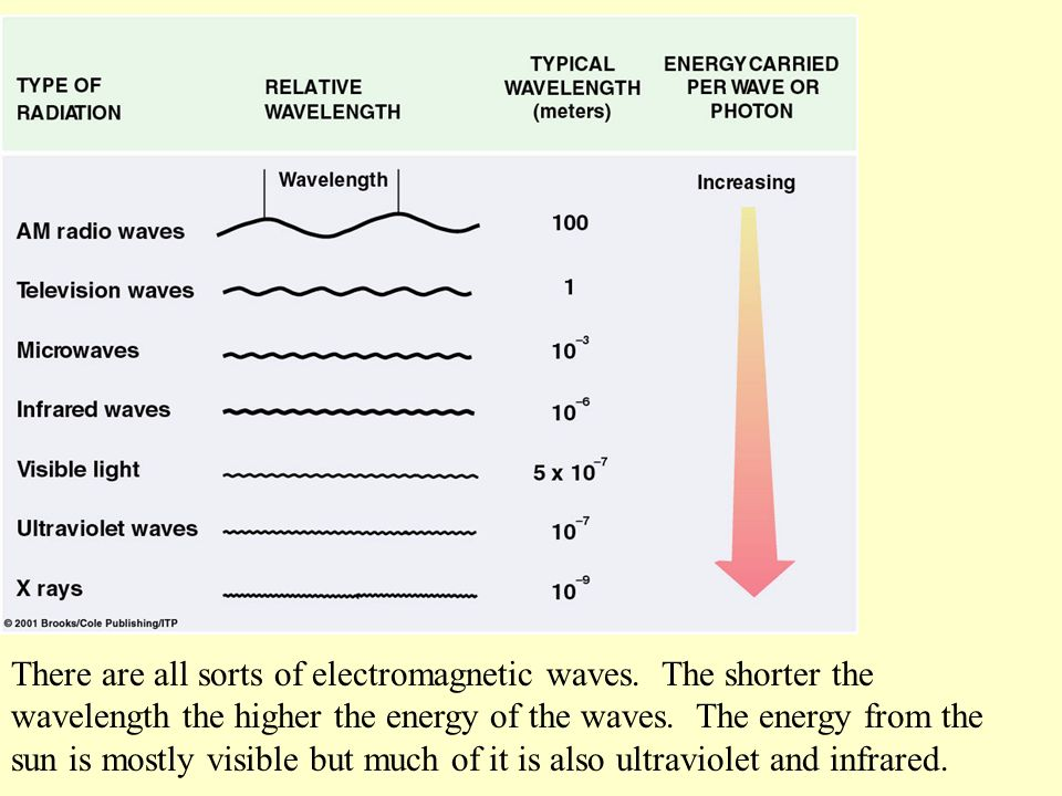 Sometimes the particle nature of radiation is important and in those cases we refer to the photon energy.