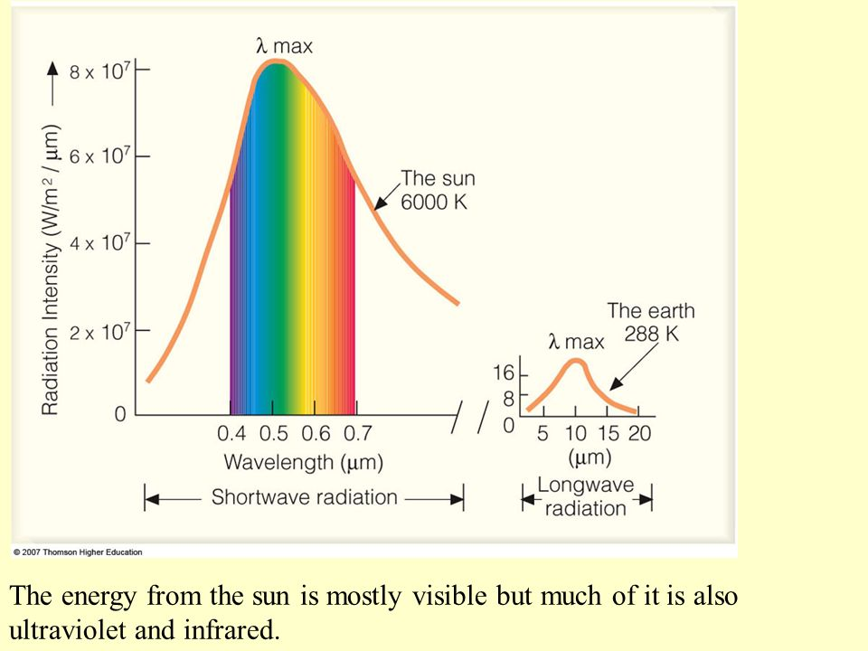 The energy from the sun is mostly visible but much of it is also ultraviolet and infrared.