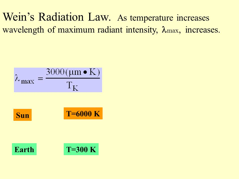 Weins Radiation Law.