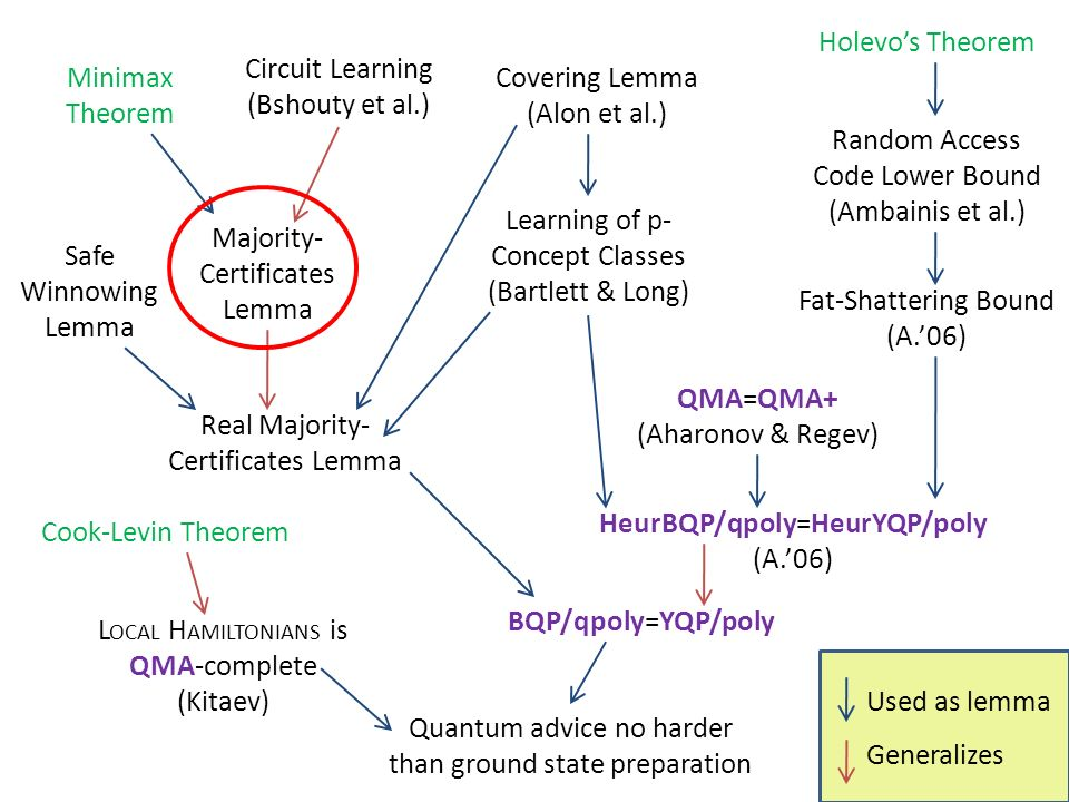 Majority- Certificates Lemma Real Majority- Certificates Lemma Circuit Learning (Bshouty et al.) Minimax Theorem Safe Winnowing Lemma Holevos Theorem Random Access Code Lower Bound (Ambainis et al.) BQP/qpoly=YQP/poly HeurBQP/qpoly=HeurYQP/poly (A.06) Quantum advice no harder than ground state preparation Fat-Shattering Bound (A.06) Covering Lemma (Alon et al.) Learning of p- Concept Classes (Bartlett & Long) L OCAL H AMILTONIANS is QMA-complete (Kitaev) Cook-Levin Theorem QMA=QMA+ (Aharonov & Regev) Used as lemma Generalizes