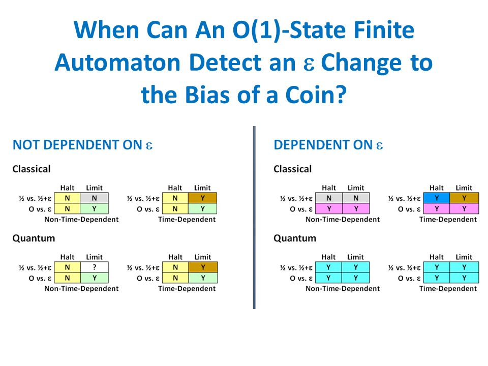 When Can An O(1)-State Finite Automaton Detect an Change to the Bias of a Coin?