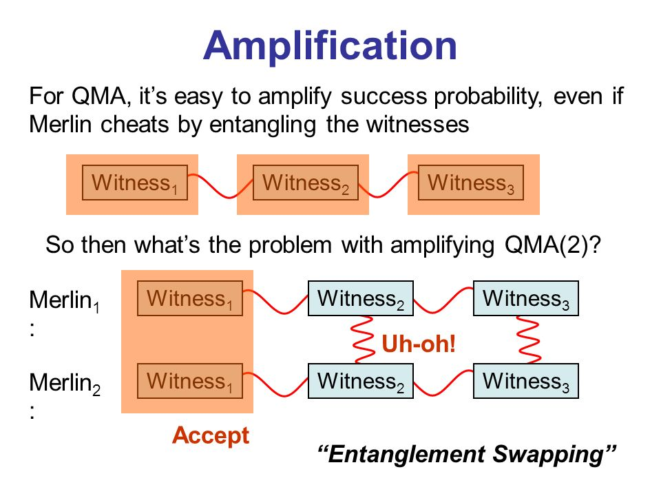 Amplification For QMA, its easy to amplify success probability, even if Merlin cheats by entangling the witnesses Entanglement Swapping So then whats