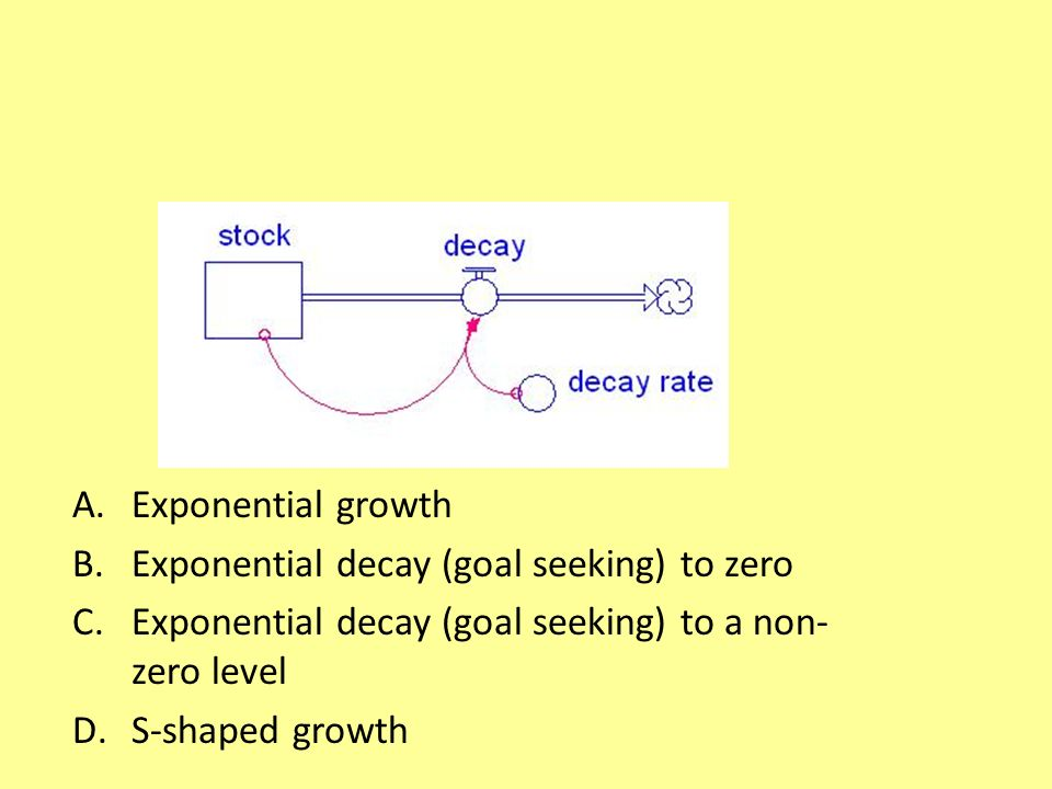A.Exponential growth B.Exponential decay (goal seeking) to zero C.Exponential decay (goal seeking) to a non- zero level D.S-shaped growth