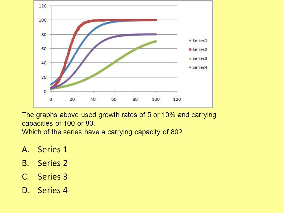 The graphs above used growth rates of 5 or 10% and carrying capacities of 100 or 80.