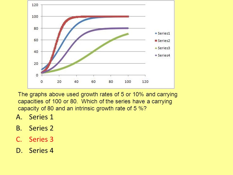 A.Series 1 B.Series 2 C.Series 3 D.Series 4 The graphs above used growth rates of 5 or 10% and carrying capacities of 100 or 80.