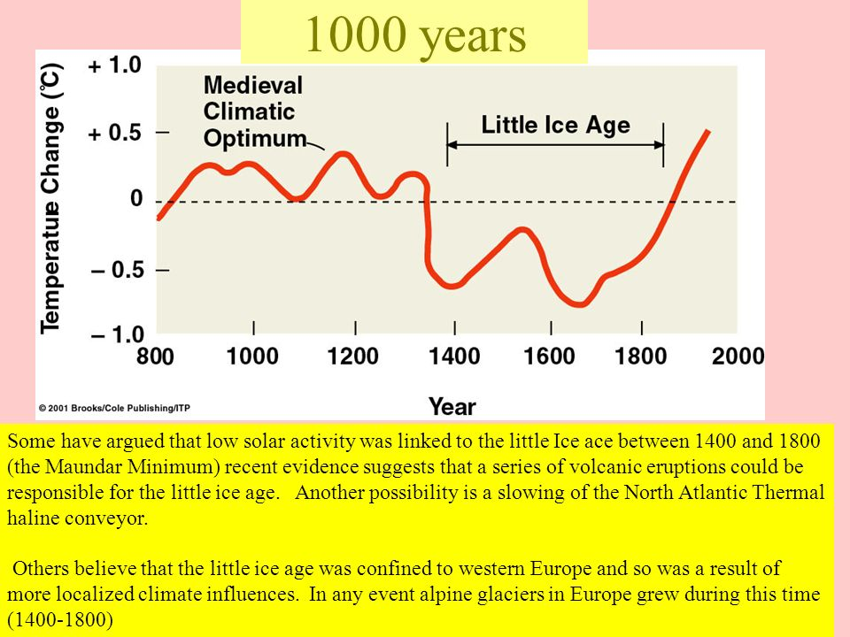 1000 years Some have argued that low solar activity was linked to the little Ice ace between 1400 and 1800 (the Maundar Minimum) recent evidence sugge