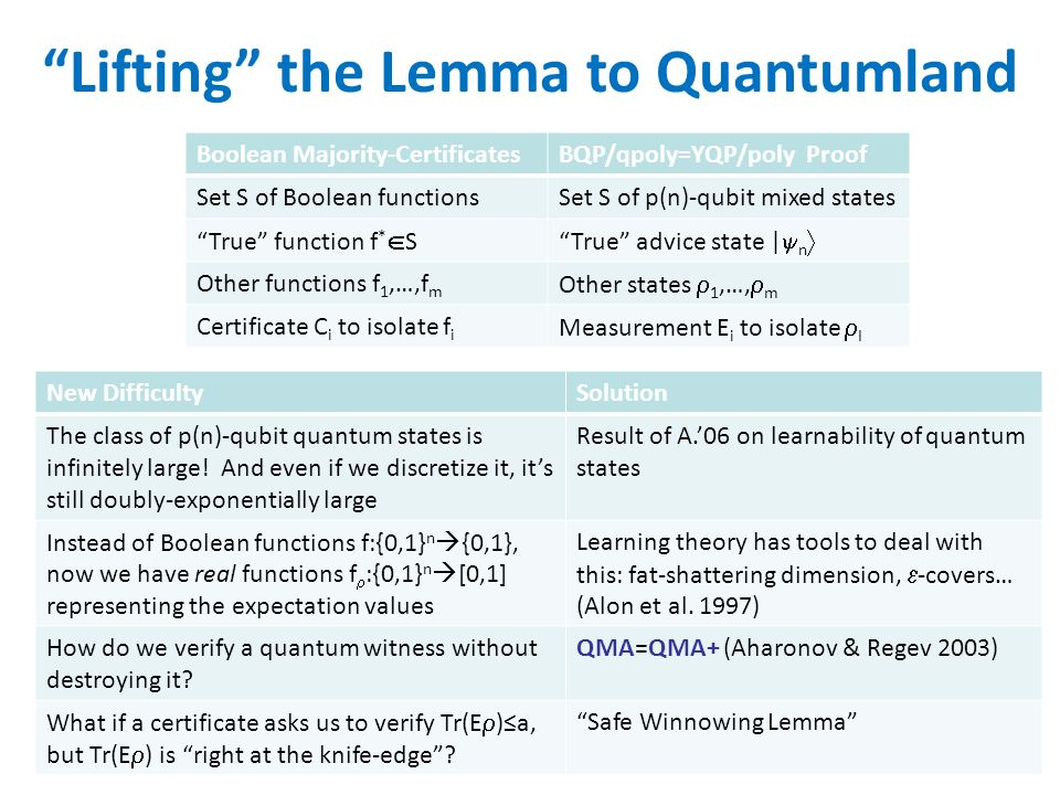 Lifting the Lemma to Quantumland Boolean Majority-CertificatesBQP/qpoly=YQP/poly Proof Set S of Boolean functionsSet S of p(n)-qubit mixed states True