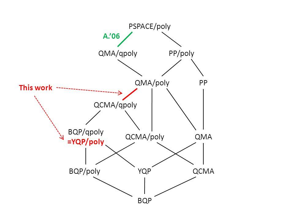 BQP YQPQCMABQP/poly BQP/qpoly =YQP/poly QCMA/polyQMA QCMA/qpoly QMA/polyPP PP/polyQMA/qpoly PSPACE/poly A.06 This work