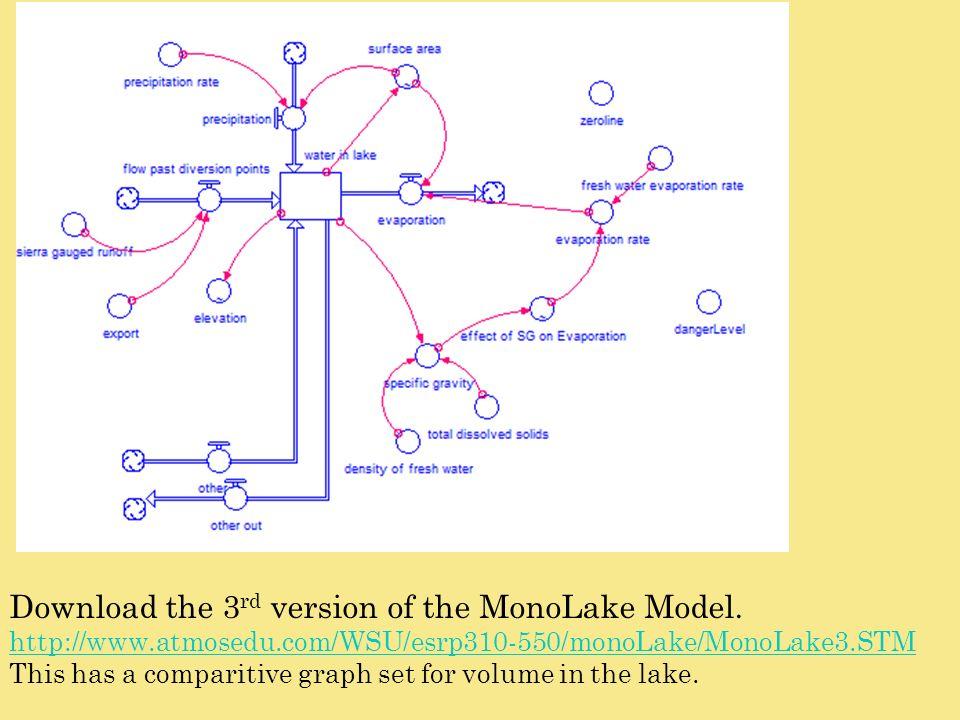 Download the 3 rd version of the MonoLake Model. http://www.atmosedu.com/WSU/esrp310-550/monoLake/MonoLake3.STM This has a comparitive graph set for v