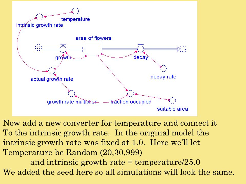 Now add a new converter for temperature and connect it To the intrinsic growth rate. In the original model the intrinsic growth rate was fixed at 1.0.