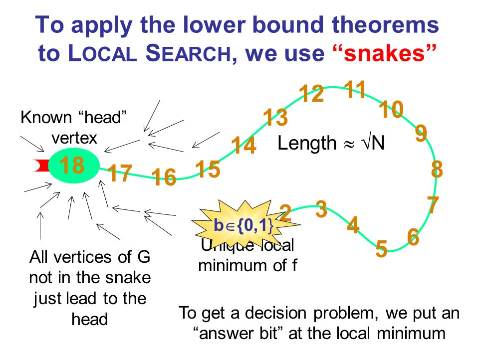 To apply the lower bound theorems to L OCAL S EARCH, we use snakes Known head vertex Unique local minimum of f All vertices of G not in the snake just lead to the head To get a decision problem, we put an answer bit at the local minimum b {0,1} Length N