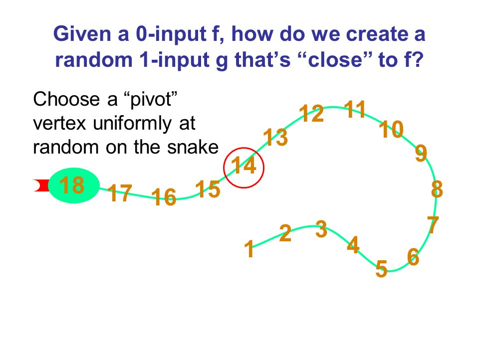 1 2 3 4 5 6 7 8 9 10 11 12 13 15 16 17 18 Given a 0-input f, how do we create a random 1-input g thats close to f? 14 Choose a pivot vertex uniformly