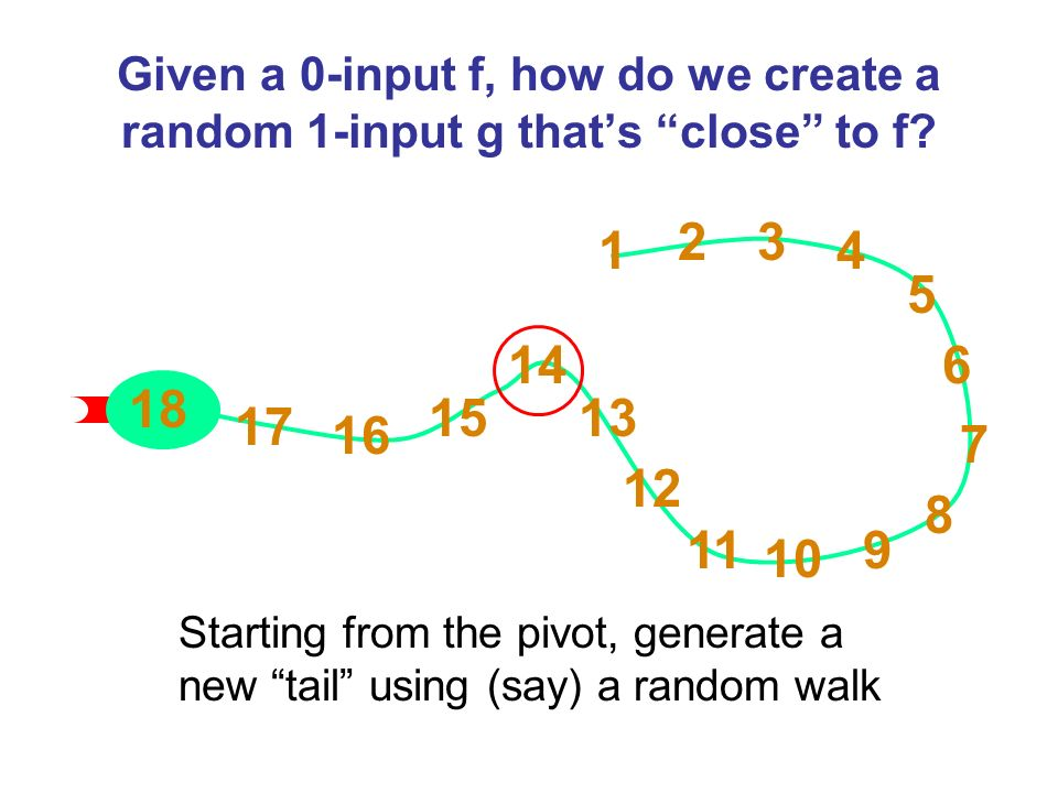 Given a 0-input f, how do we create a random 1-input g thats close to f.