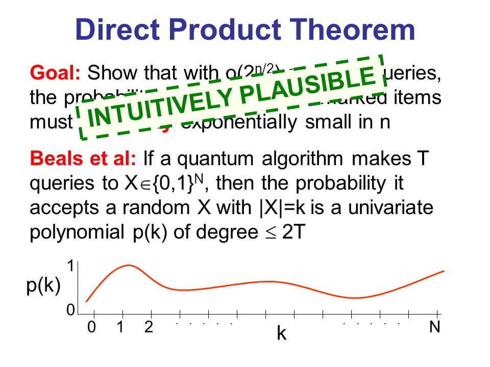 Direct Product Theorem Goal: Show that with o(2 n/2 ) quantum queries, the probability of finding all 2 n/10 marked items must be doubly exponentially small in n Beals et al: If a quantum algorithm makes T queries to X {0,1} N, then the probability it accepts a random X with |X|=k is a univariate polynomial p(k) of degree 2T INTUITIVELY PLAUSIBLE p(k) 0 1 012.....