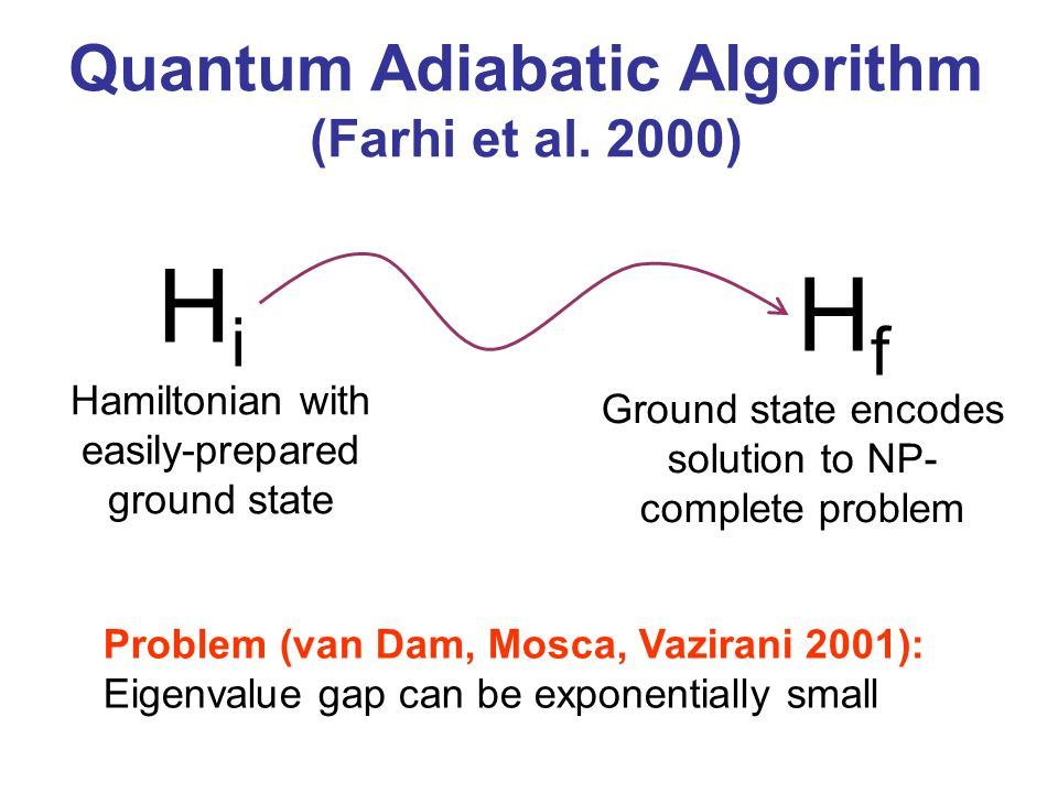 Quantum Adiabatic Algorithm (Farhi et al. 2000) HiHi Hamiltonian with easily-prepared ground state HfHf Ground state encodes solution to NP- complete