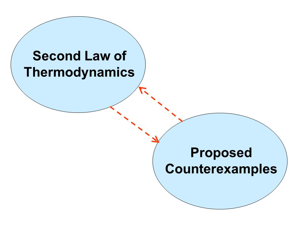 Second Law of Thermodynamics Proposed Counterexamples