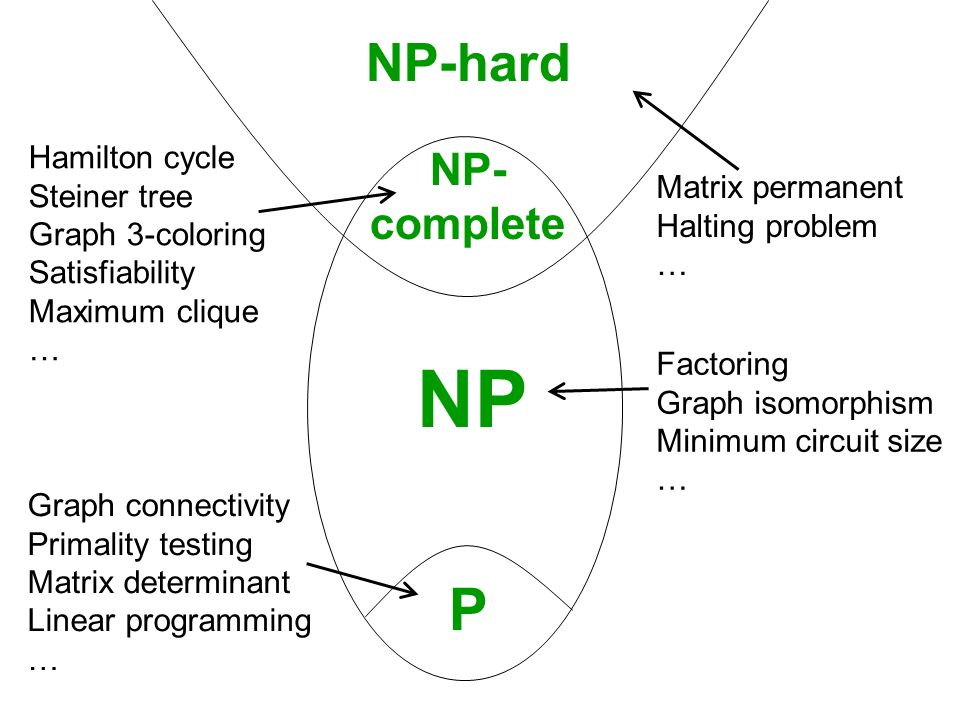 P NP NP- complete NP-hard Graph connectivity Primality testing Matrix determinant Linear programming … Matrix permanent Halting problem … Hamilton cyc
