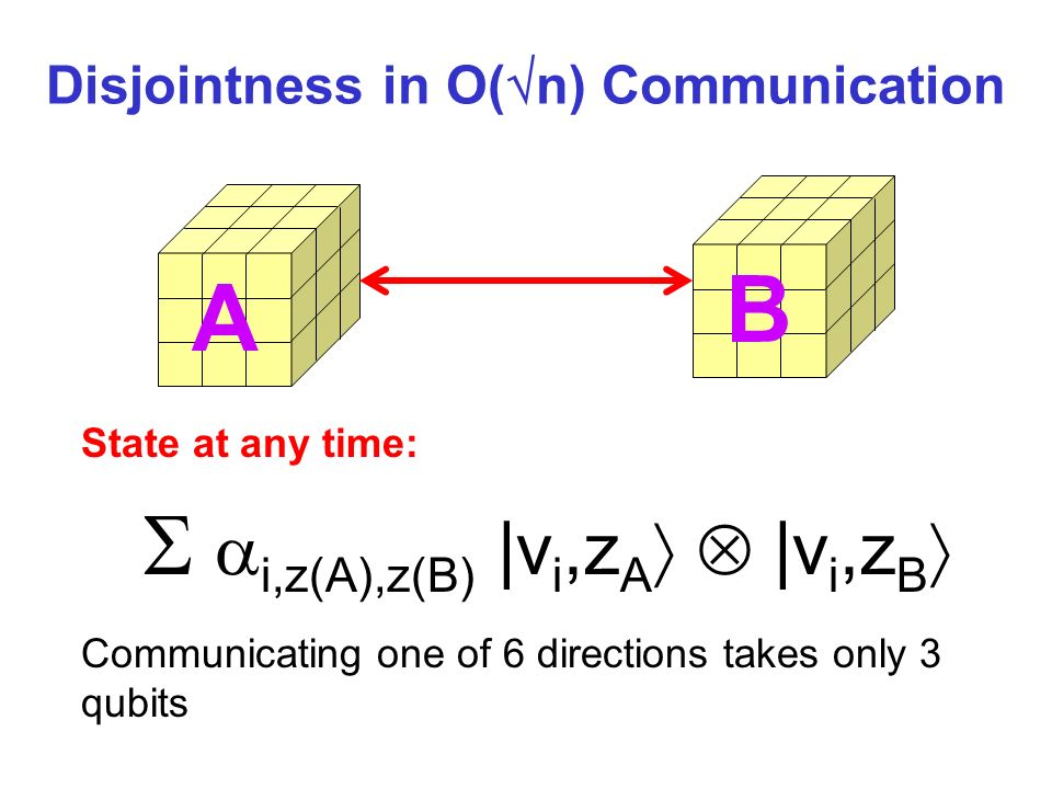 A B State at any time: Communicating one of 6 directions takes only 3 qubits Disjointness in O( n) Communication i,z(A),z(B) |v i,z A |v i,z B