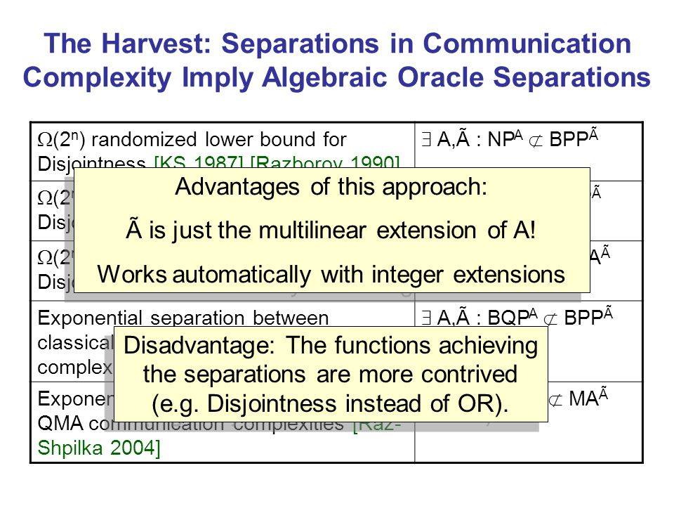 The Harvest: Separations in Communication Complexity Imply Algebraic Oracle Separations (2 n ) randomized lower bound for Disjointness [KS 1987] [Razb