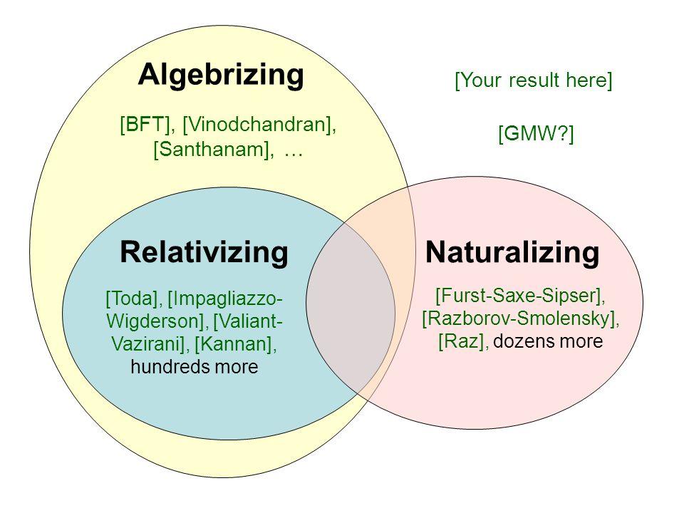 Algebrizing Relativizing Naturalizing [Toda], [Impagliazzo- Wigderson], [Valiant- Vazirani], [Kannan], hundreds more [BFT], [Vinodchandran], [Santhana