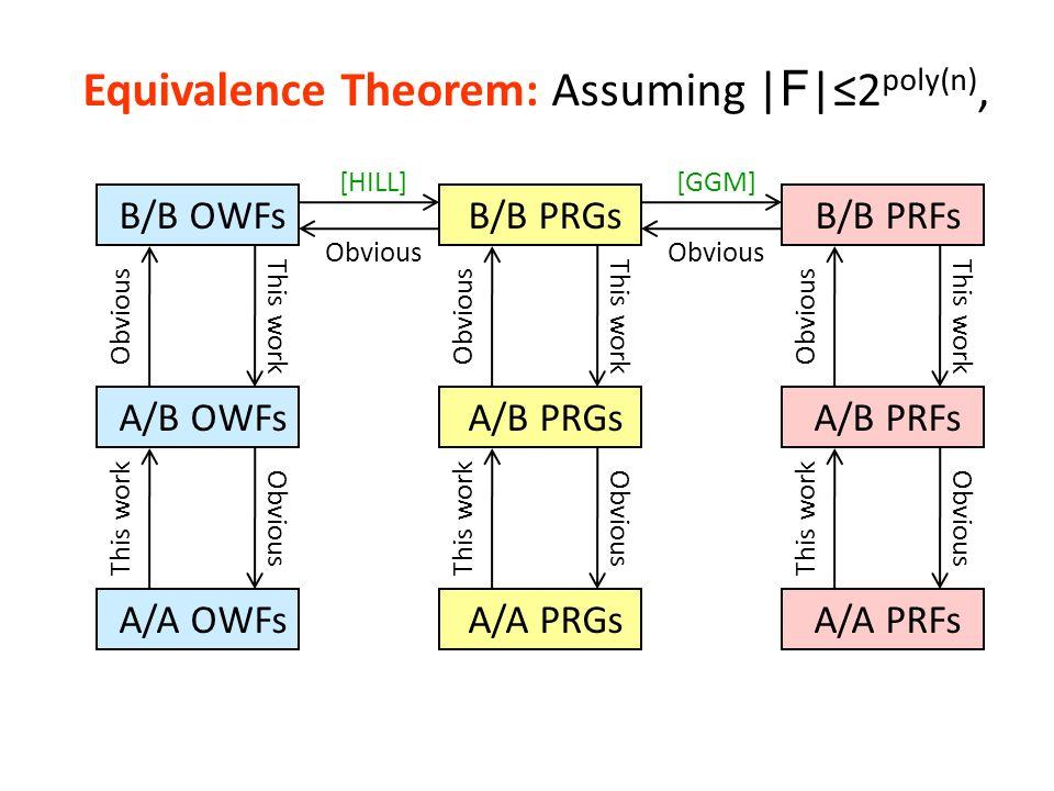 Equivalence Theorem: Assuming | F |2 poly(n), A/B OWFs B/B OWFs A/A OWFs A/B PRGs B/B PRGs A/A PRGs A/B PRFs B/B PRFs A/A PRFs Obvious [HILL][GGM] Obv