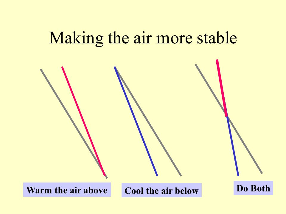 Making the air more stable Warm the air above Cool the air below Do Both
