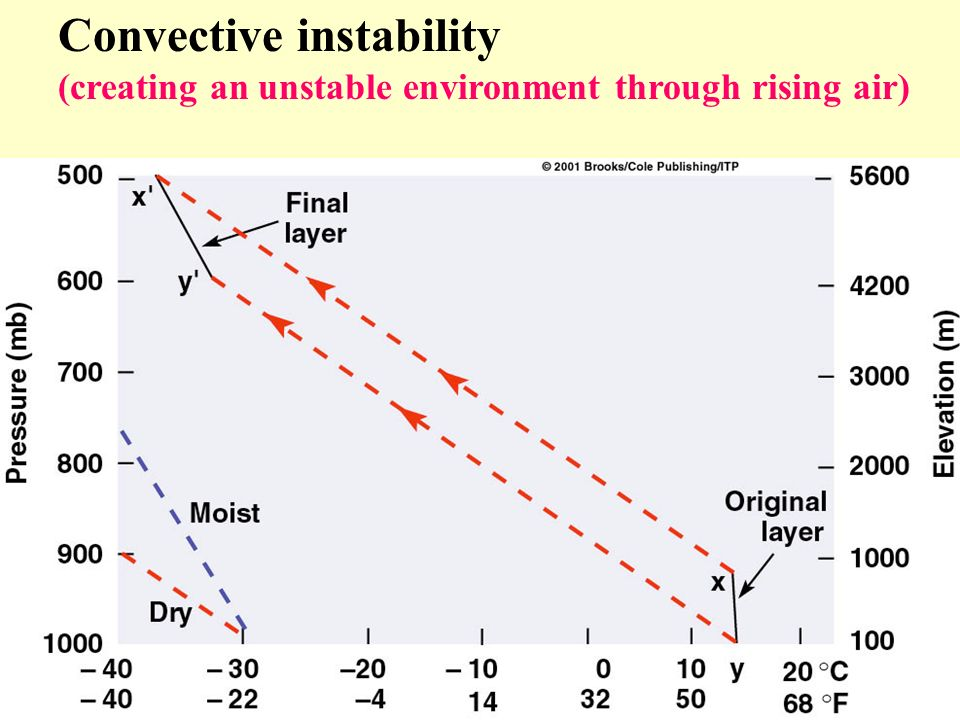 Convective instability (creating an unstable environment through rising air)