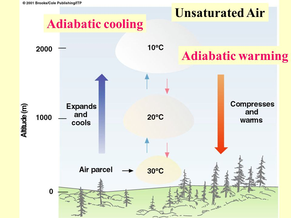 Adiabatic cooling Adiabatic warming Unsaturated Air