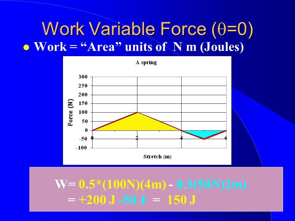 Work Variable Force ( =0) Work = Area units of N m (Joules) W= 0.5*(100N)(4m) - 0.5(50N)2m) = +200 J -50 J = 150 J