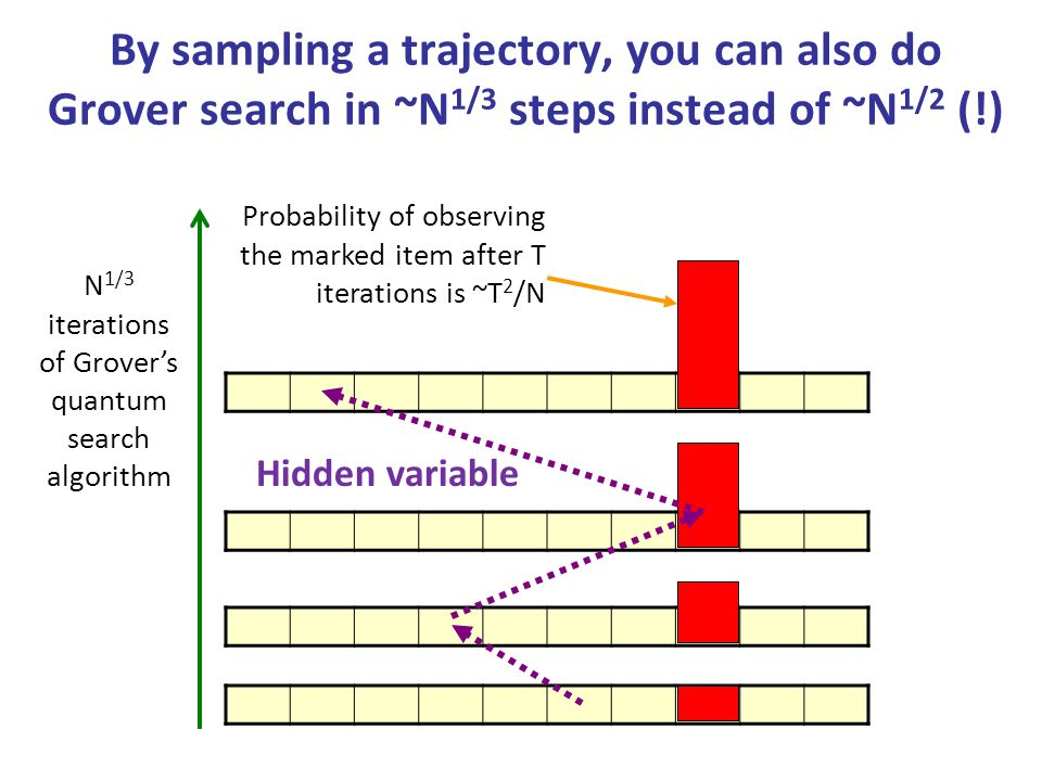 By sampling a trajectory, you can also do Grover search in ~N 1/3 steps instead of ~N 1/2 (!) N 1/3 iterations of Grovers quantum search algorithm Probability of observing the marked item after T iterations is ~T 2 /N Hidden variable