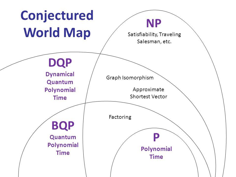 P Polynomial Time BQP Quantum Polynomial Time DQP Dynamical Quantum Polynomial Time NP Satisfiability, Traveling Salesman, etc. Factoring Graph Isomor
