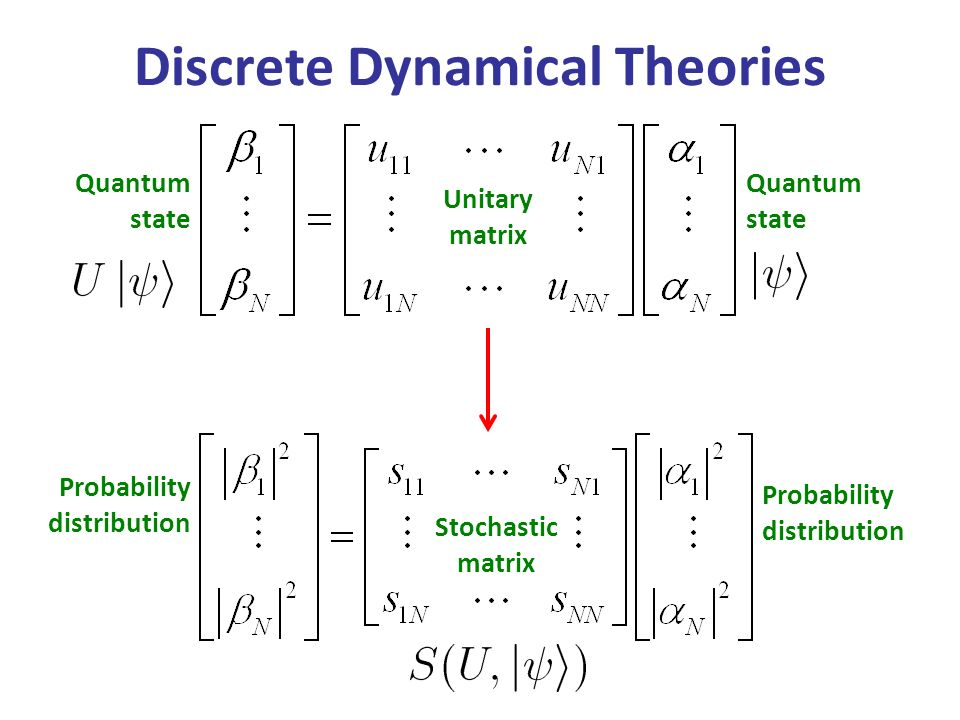 Quantum state Probability distribution Unitary matrix Stochastic matrix Discrete Dynamical Theories