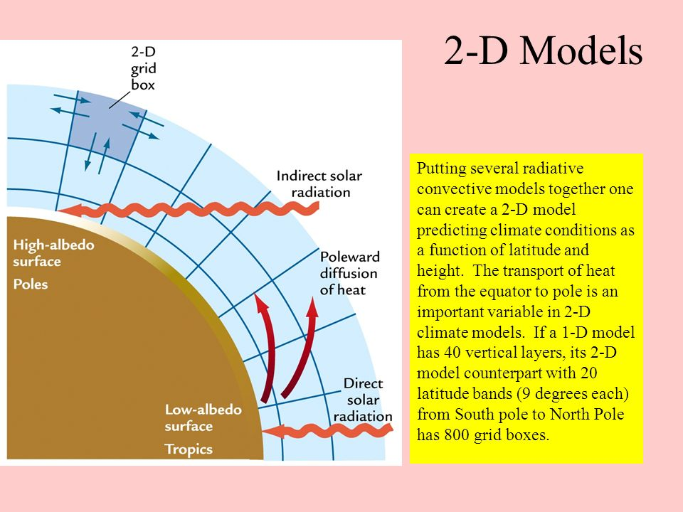 3-D Atmosphere Ocean General Circulation Model A 3-D General circulation model has many more grid boxes because it looks at latitude, longitude, and altitude variation.