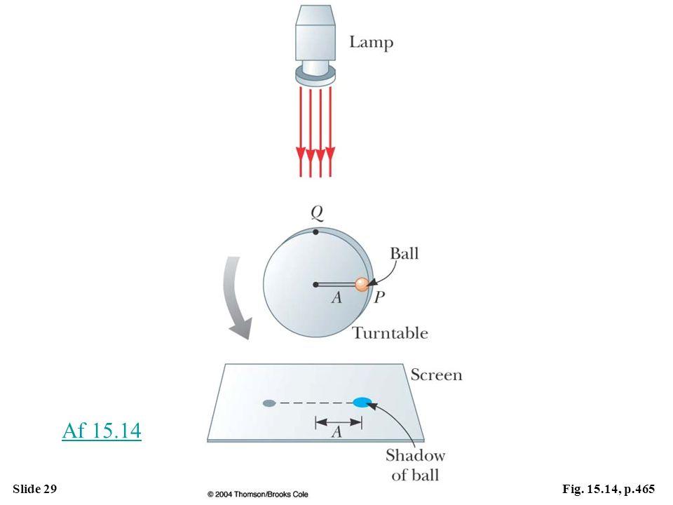Slide 29Fig. 15.14, p.465 Af 15.14