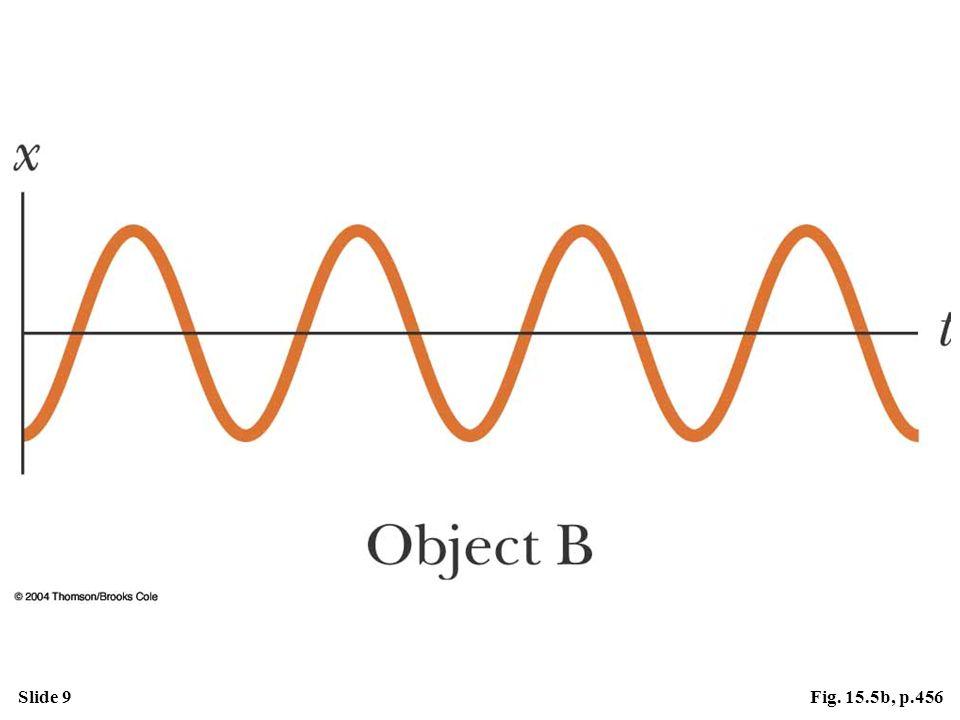 Slide 9Fig. 15.5b, p.456