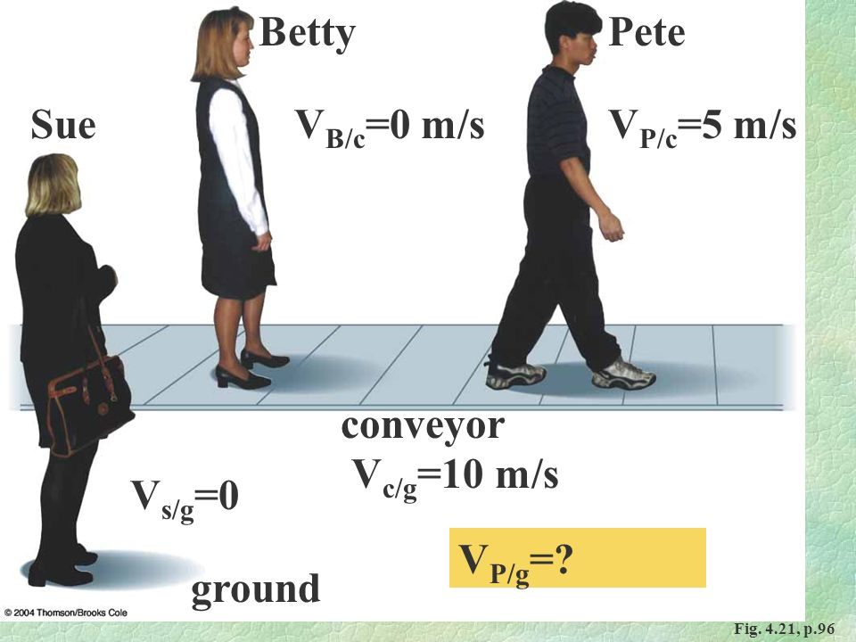 Fig. 4.21, p.96 Sue PeteBetty conveyor ground V s/g =0 V c/g =10 m/s V P/c =5 m/sV B/c =0 m/s V P/g =?