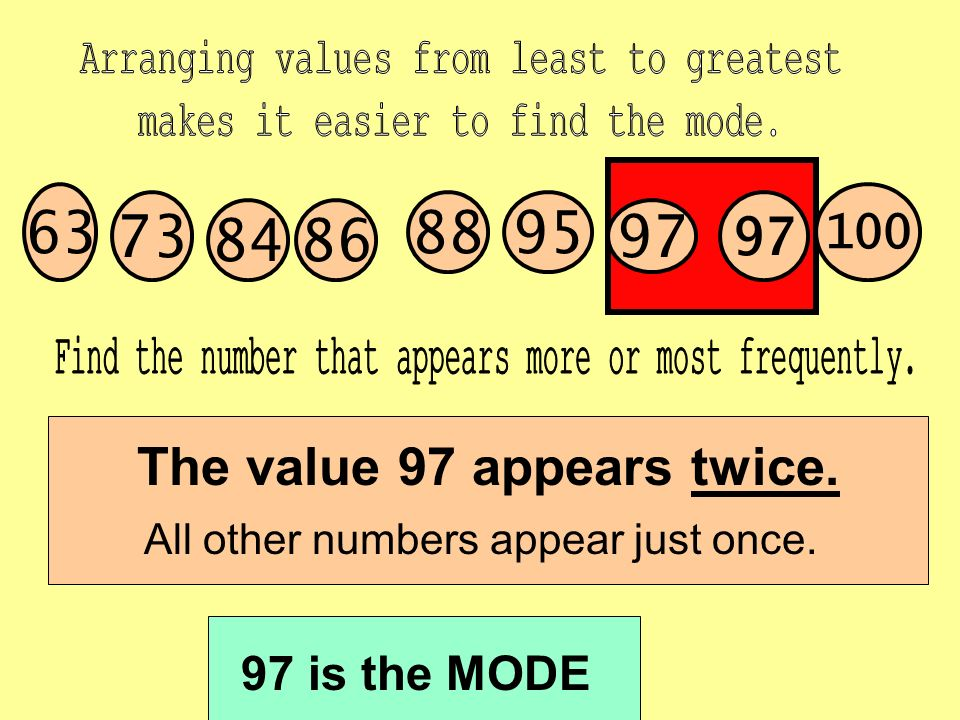 The value 97 appears twice.