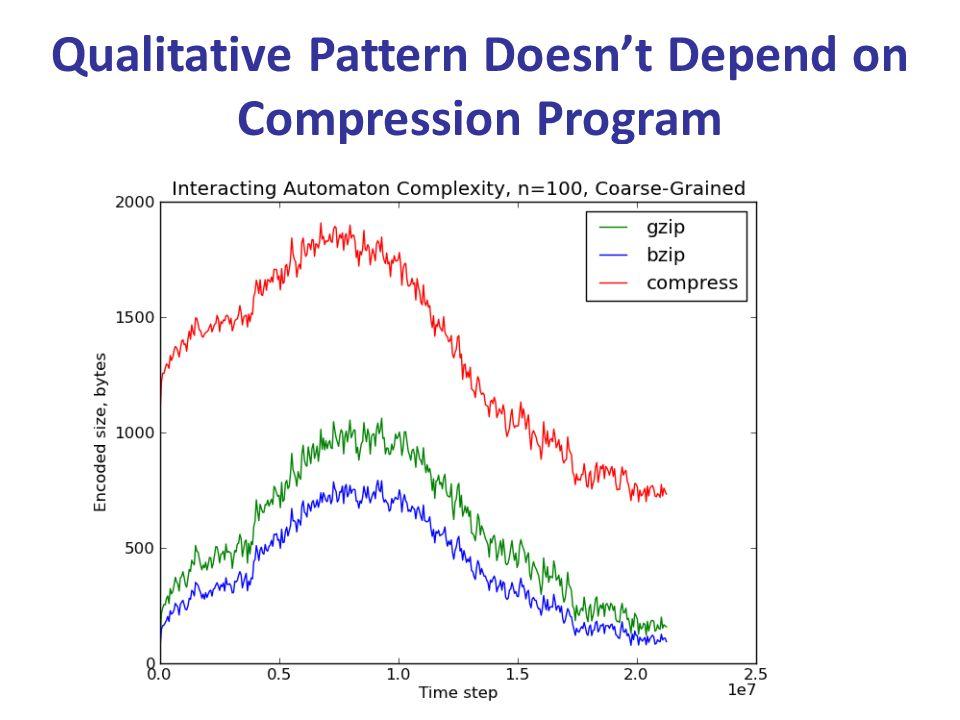 Qualitative Pattern Doesnt Depend on Compression Program