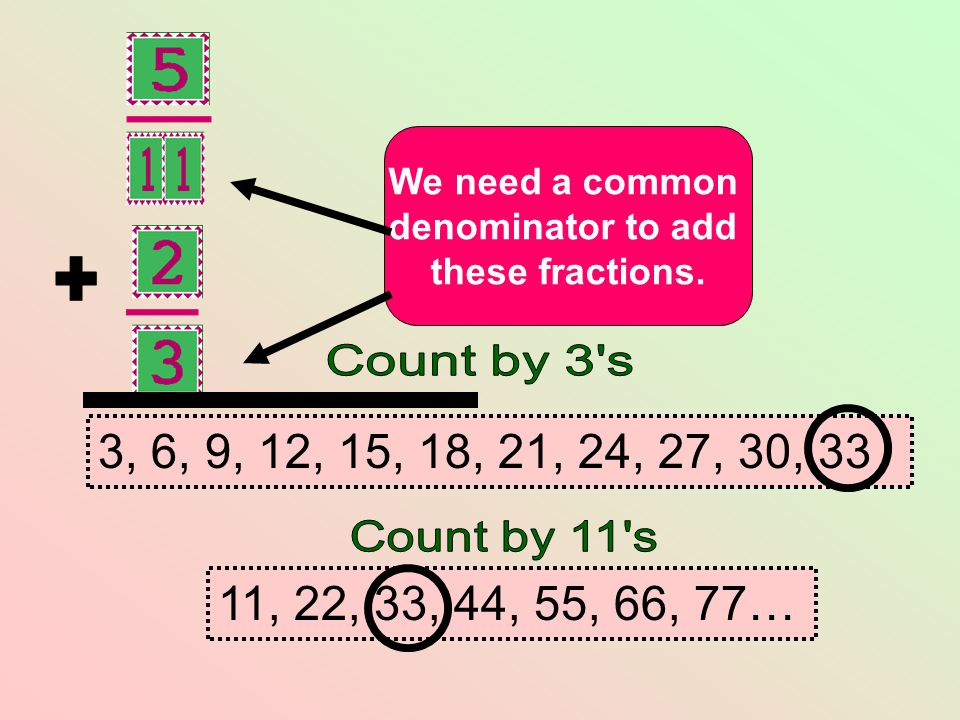 We need a common denominator to add these fractions. 3, 6, 9, 12, 15, 18, 21, 24, 27, 30, 33 11, 22, 33, 44, 55, 66, 77…