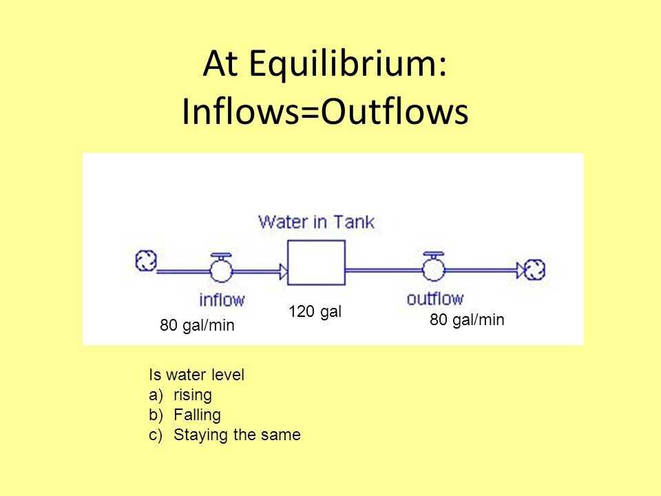 At Equilibrium: Inflows=Outflows 80 gal/min 120 gal 80 gal/min Is water level a)rising b)Falling c)Staying the same