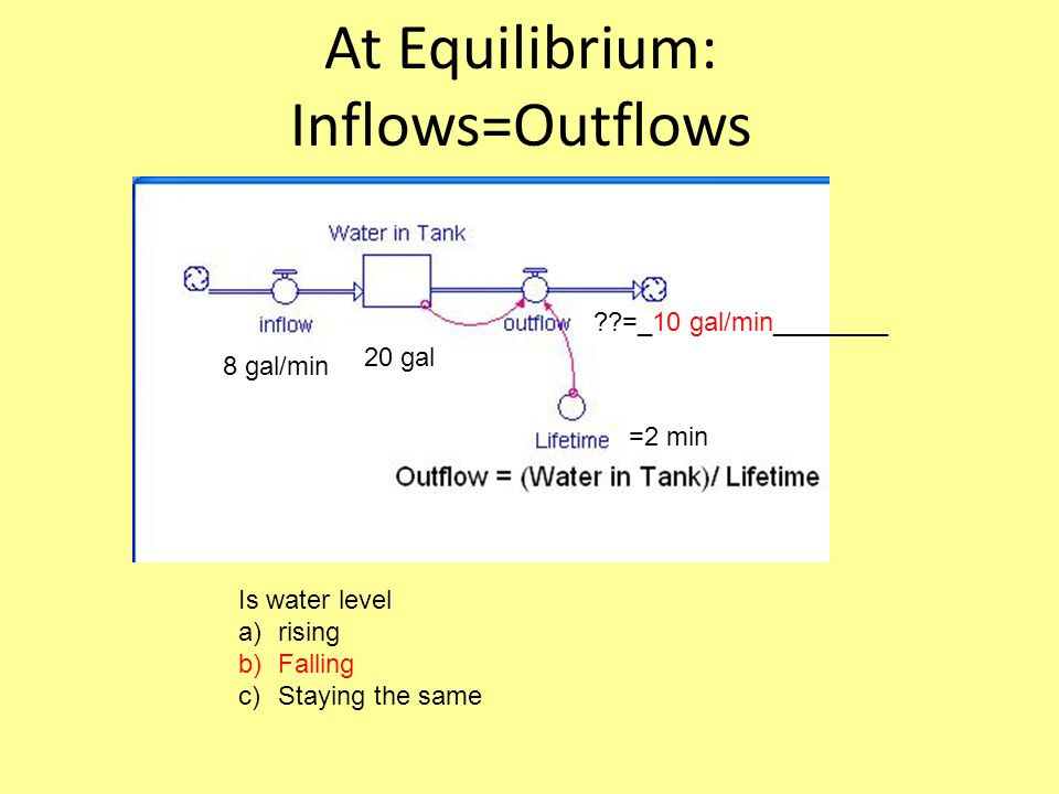 At Equilibrium: Inflows=Outflows Is water level a)rising b)Falling c)Staying the same =2 min 8 gal/min 20 gal =_10 gal/min________
