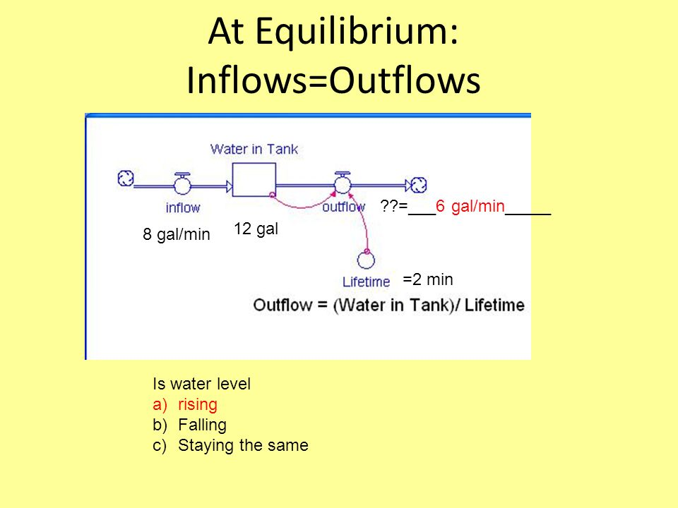 At Equilibrium: Inflows=Outflows Is water level a)rising b)Falling c)Staying the same =2 min 8 gal/min 12 gal =___6 gal/min_____