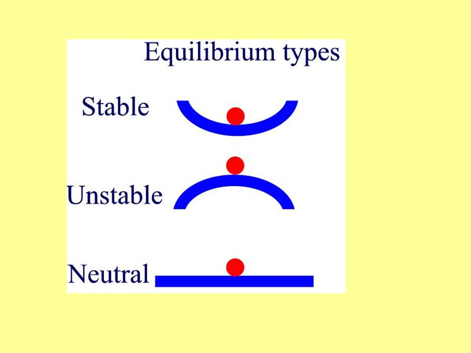 At Equilibrium: Inflows=Outflows 80 gal/min 120 gal 140 gal/min Is water level a)rising b)Falling c)Staying the same