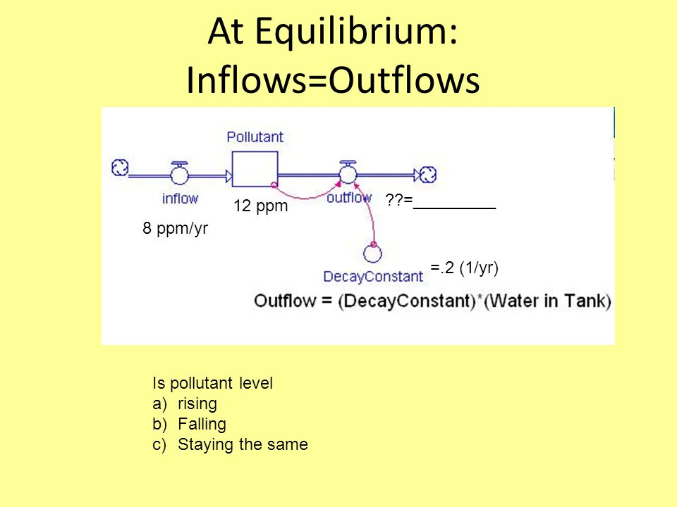 At Equilibrium: Inflows=Outflows Is pollutant level a)rising b)Falling c)Staying the same 8 ppm/yr 12 ppm =.2 (1/yr) =_________